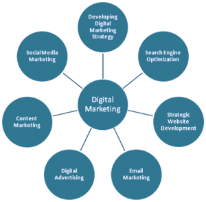 digital_marketing_elements