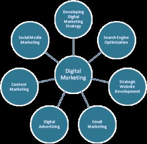 digital_marketing_elements